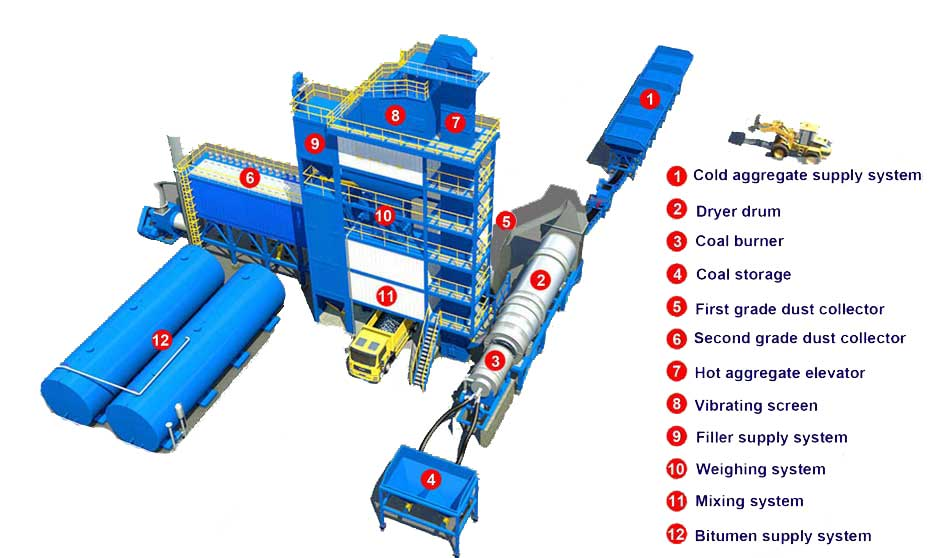 Components of asphalt mix plant
