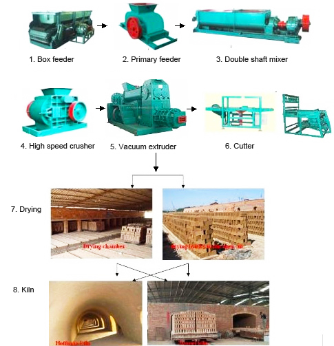 clay brick maing machine working process